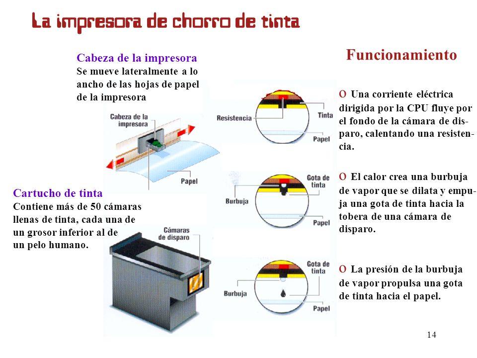 Autora: María Teresa Tomillo13 La impresora láser Funcionamiento El papel se introduce cubierto de pequeñas partículas con carga eléctrica. El procesa
