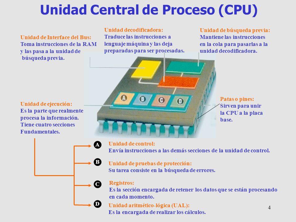 Autora: María Teresa Tomillo3 COMPONENTES BÁSICOS DE UN ORDENADOR Memoria imborrable en la que se encuentran los parámetros básicos del ordenador Memoria de trabajo.