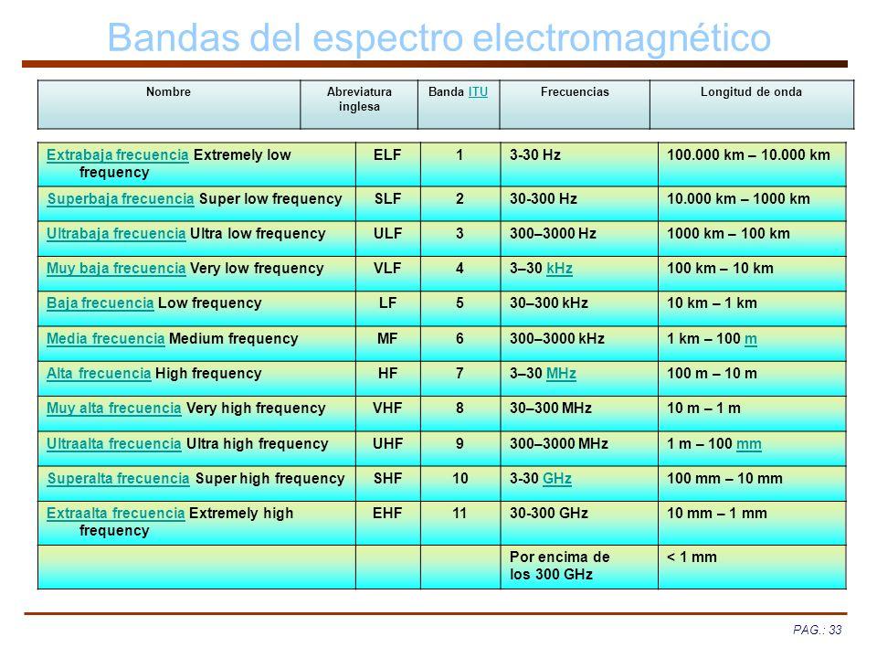 PAG.: 33 Bandas del espectro electromagnético NombreAbreviatura inglesa Banda ITUITUFrecuenciasLongitud de onda Extrabaja frecuenciaExtrabaja frecuenc