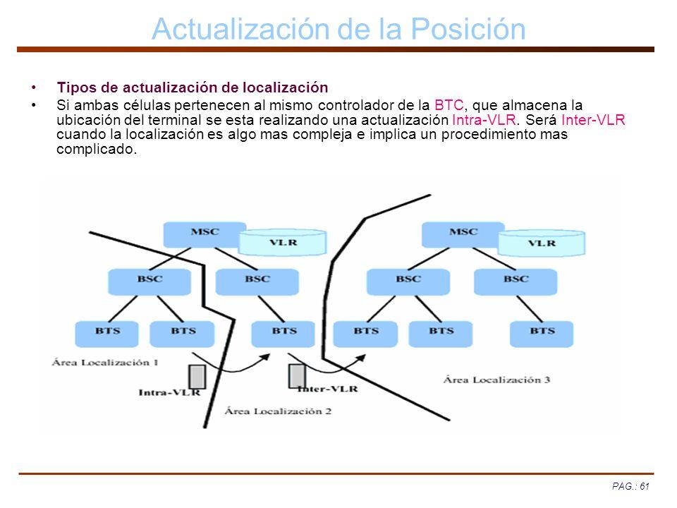 PAG.: 61 Actualización de la Posición Tipos de actualización de localización Si ambas células pertenecen al mismo controlador de la BTC, que almacena