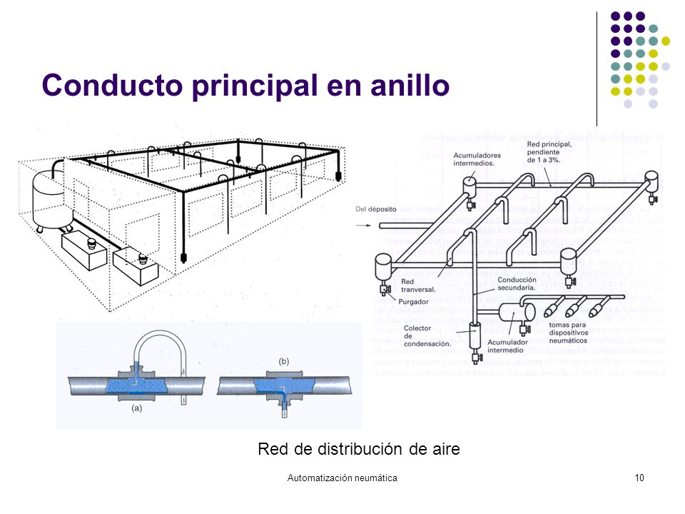 Automatización neumática10 Conducto principal en anillo Red de distribución de aire