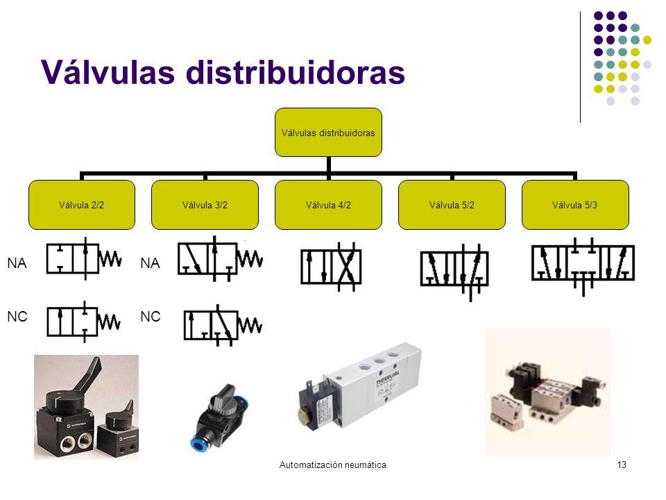 Automatización neumática13 Válvulas distribuidoras Válvula 2/2Válvula 3/2Válvula 4/2Válvula 5/2Válvula 5/3 NA NC NA NC