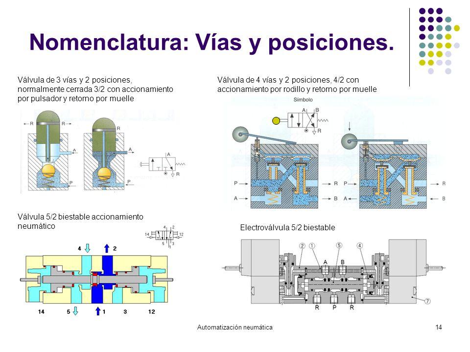 Automatización neumática14 Nomenclatura: Vías y posiciones. Válvula de 3 vías y 2 posiciones, normalmente cerrada 3/2 con accionamiento por pulsador y