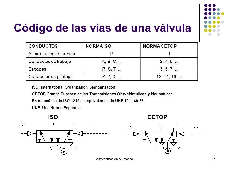 Automatización neumática15 Código de las vías de una válvula CONDUCTOSNORMA ISONORMA CETOP Alimentación de presiónP1 Conductos de trabajoA, B, C,...2,
