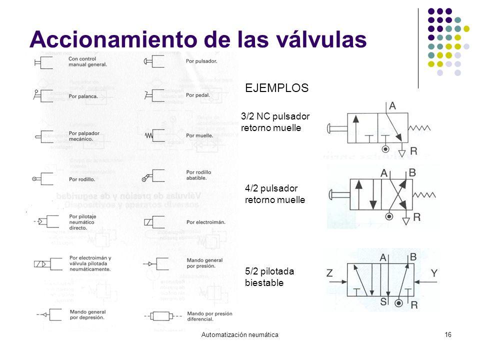 Automatización neumática16 Accionamiento de las válvulas 3/2 NC pulsador retorno muelle 4/2 pulsador retorno muelle 5/2 pilotada biestable EJEMPLOS