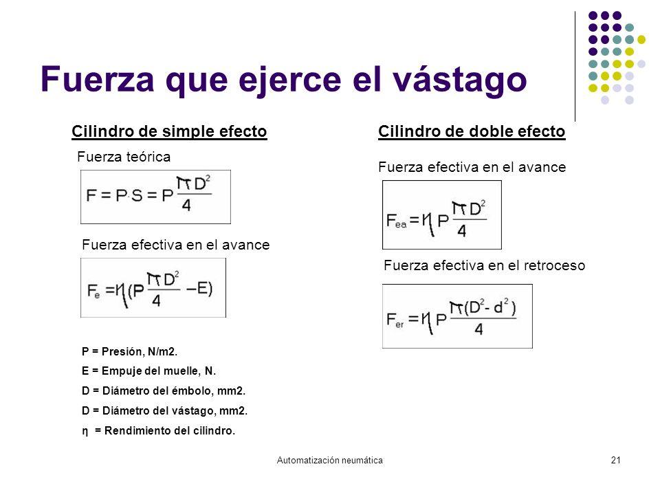 Automatización neumática21 Fuerza que ejerce el vástago Cilindro de simple efectoCilindro de doble efecto Fuerza teórica Fuerza efectiva en el avance
