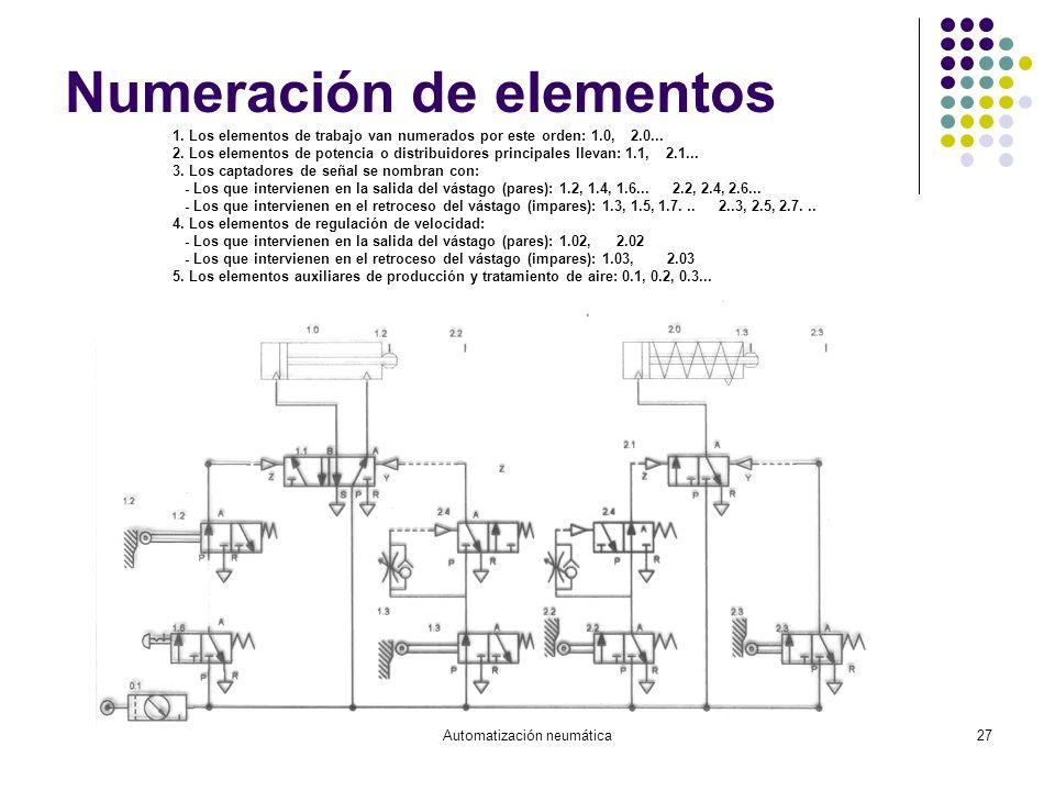 Automatización neumática27 Numeración de elementos 1. Los elementos de trabajo van numerados por este orden: 1.0, 2.0... 2. Los elementos de potencia