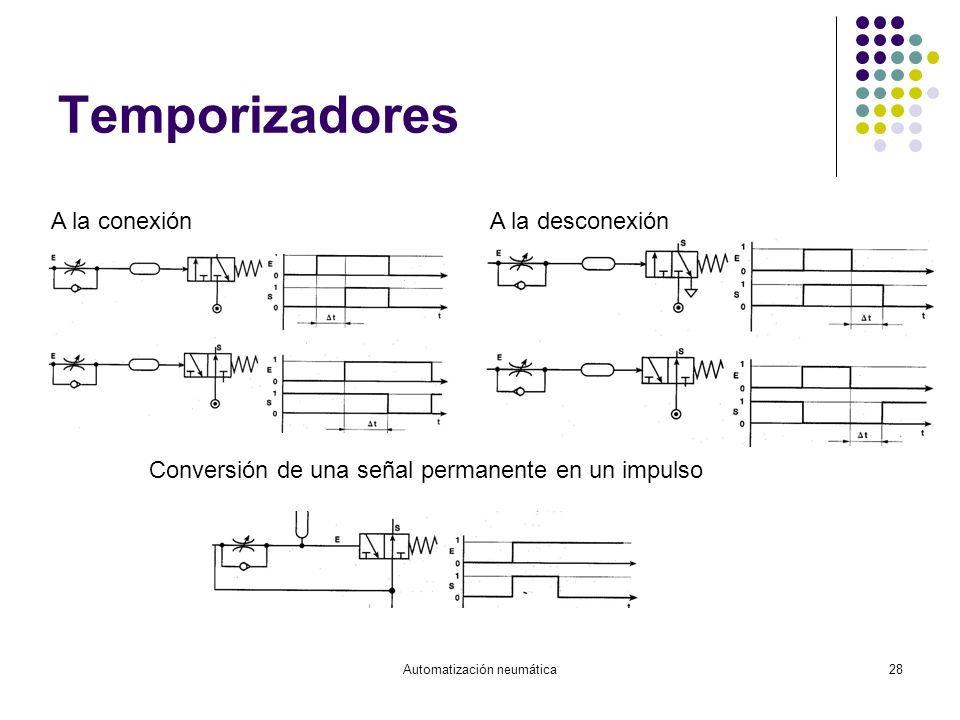 Automatización neumática28 Temporizadores A la conexión A la desconexión Conversión de una señal permanente en un impulso