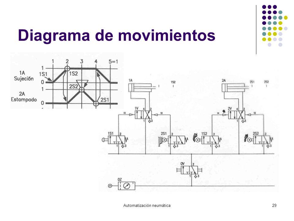 Automatización neumática29 Diagrama de movimientos