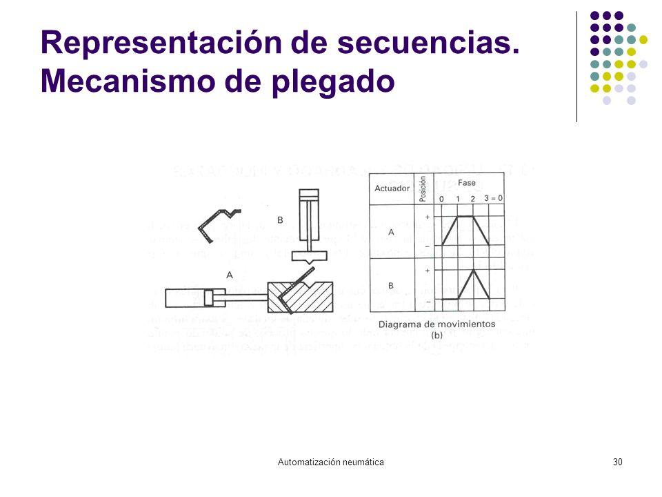 Automatización neumática30 Representación de secuencias. Mecanismo de plegado