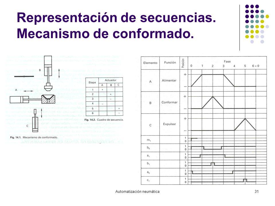 Automatización neumática31 Representación de secuencias. Mecanismo de conformado.