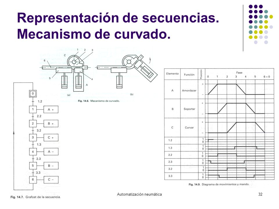 Automatización neumática32 Representación de secuencias. Mecanismo de curvado.