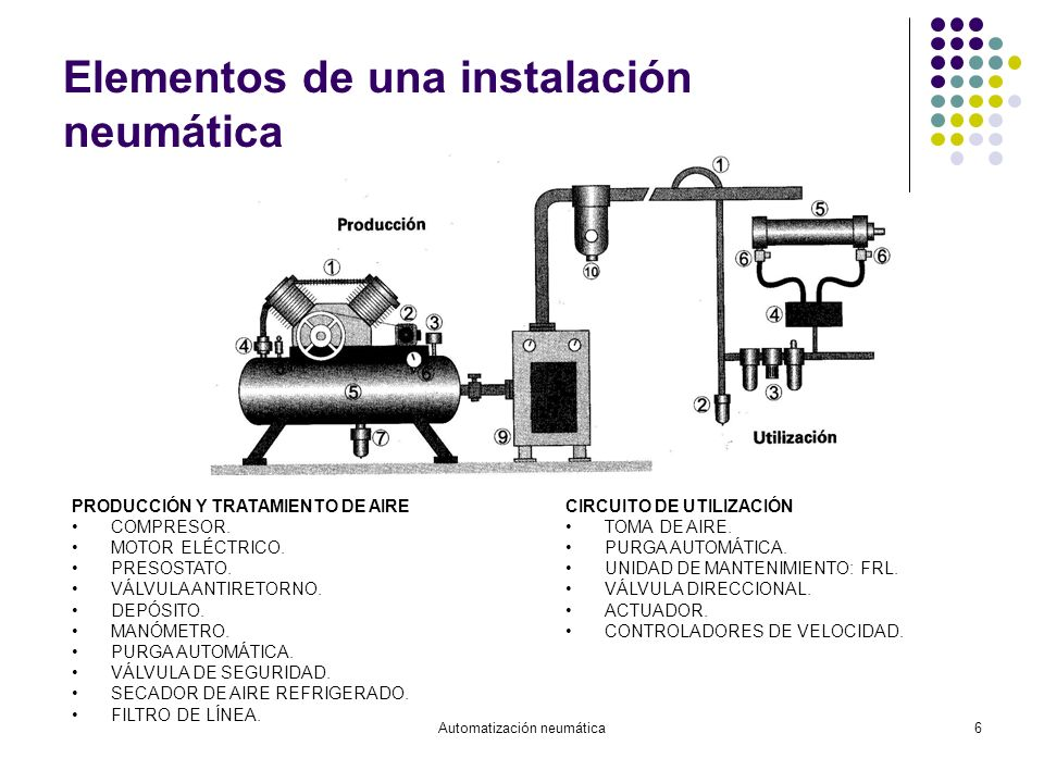 Automatización neumática6 Elementos de una instalación neumática PRODUCCIÓN Y TRATAMIENTO DE AIRE COMPRESOR. MOTOR ELÉCTRICO. PRESOSTATO. VÁLVULA ANTI