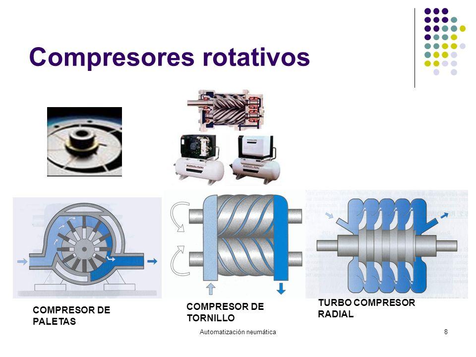 Automatización neumática8 Compresores rotativos COMPRESOR DE PALETAS COMPRESOR DE TORNILLO TURBO COMPRESOR RADIAL