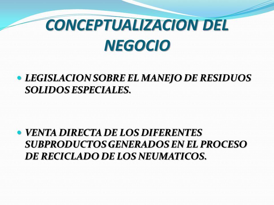 CONCEPTUALIZACION DEL NEGOCIO LEGISLACION SOBRE EL MANEJO DE RESIDUOS SOLIDOS ESPECIALES. LEGISLACION SOBRE EL MANEJO DE RESIDUOS SOLIDOS ESPECIALES.