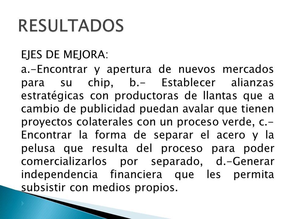 EJES DE MEJORA: a.-Encontrar y apertura de nuevos mercados para su chip, b.- Establecer alianzas estratégicas con productoras de llantas que a cambio