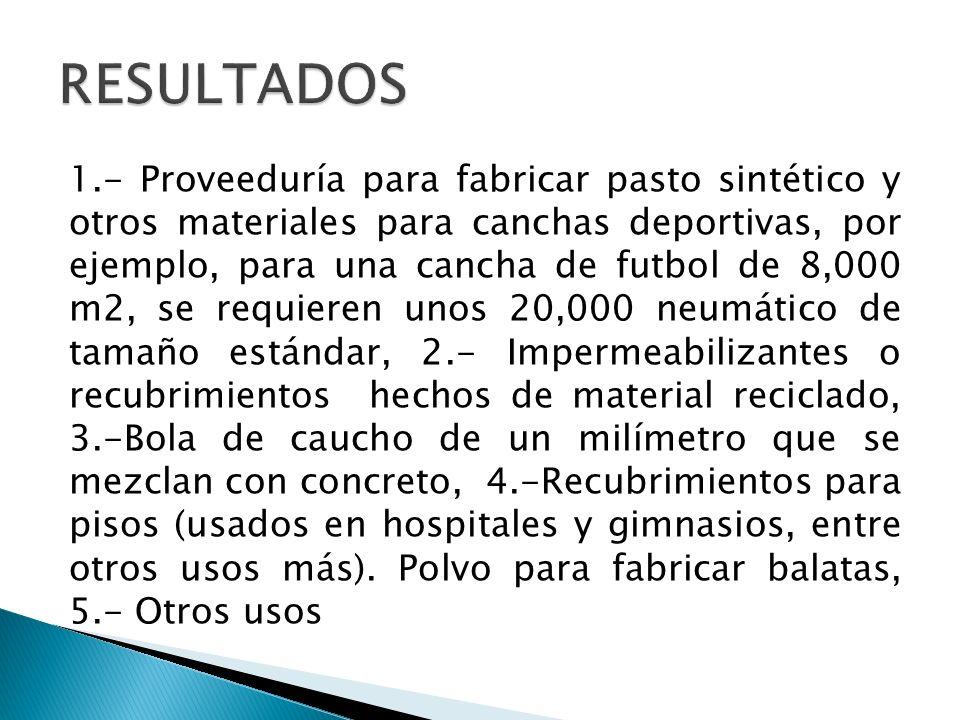 1.- Proveeduría para fabricar pasto sintético y otros materiales para canchas deportivas, por ejemplo, para una cancha de futbol de 8,000 m2, se requi