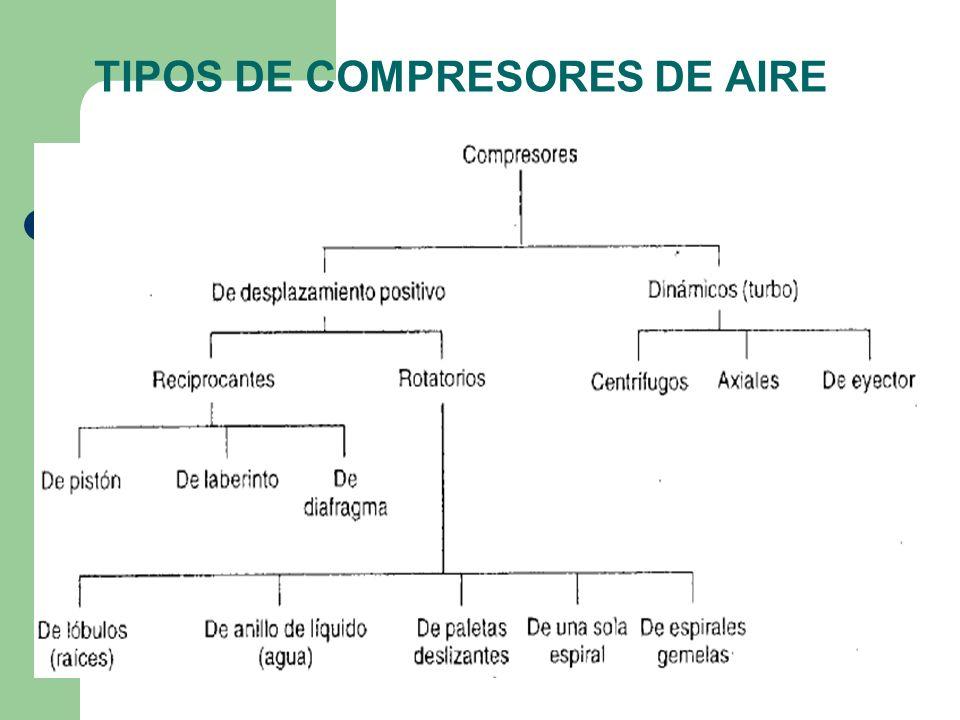 TIPOS DE COMPRESORES DE AIRE