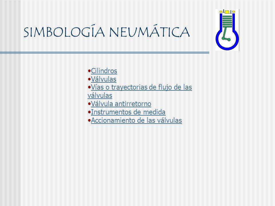 Cilindros Válvulas Vías o trayectorias de flujo de las válvulas Válvula antirretorno Instrumentos de medida Accionamiento de las válvulas SIMBOLOGÍA N
