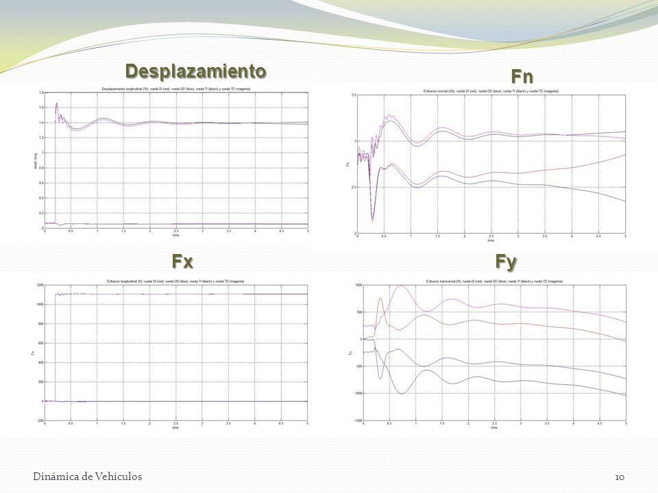 Dinámica de Vehículos10 Desplazamiento Fn FxFy