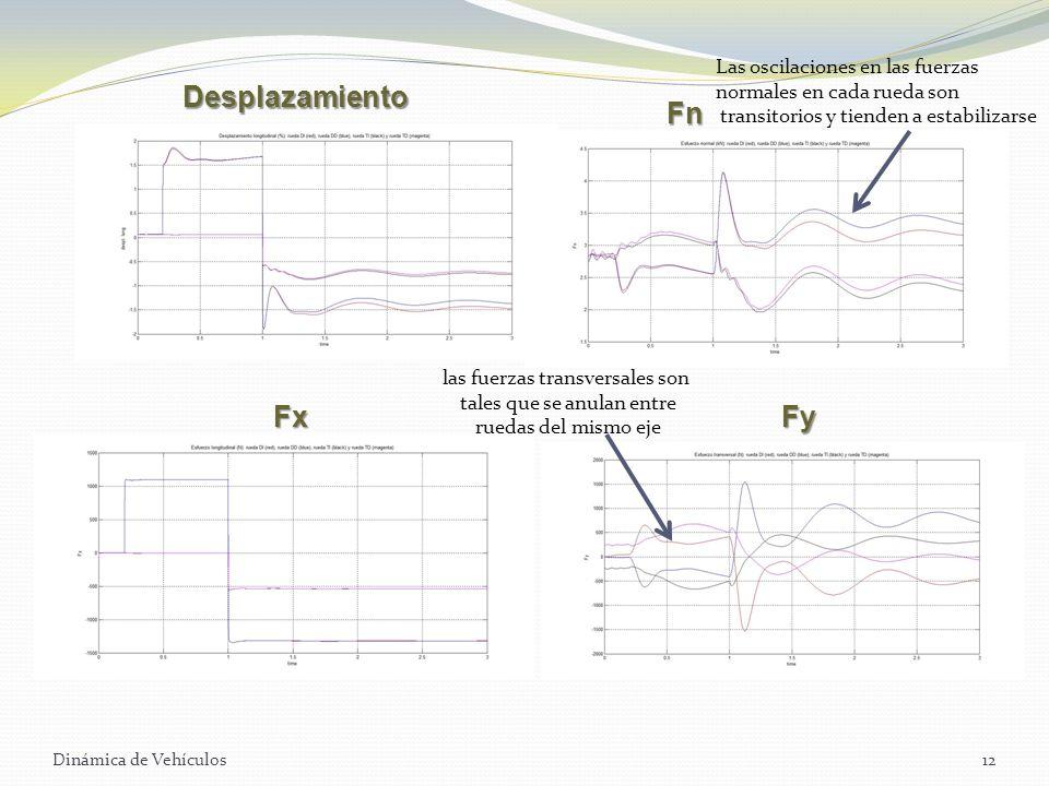 Dinámica de Vehículos12 Desplazamiento FxFy las fuerzas transversales son tales que se anulan entre ruedas del mismo eje Las oscilaciones en las fuerz
