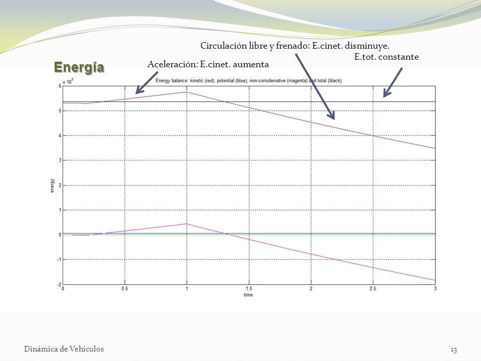 Dinámica de Vehículos13 Aceleración: E.cinet. aumenta Circulación libre y frenado: E.cinet. disminuye. E.tot. constante Energía