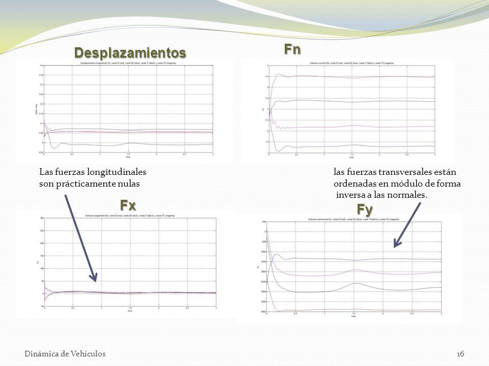 Dinámica de Vehículos16 Desplazamientos Fx Fy Las fuerzas longitudinales son prácticamente nulas las fuerzas transversales están ordenadas en módulo d