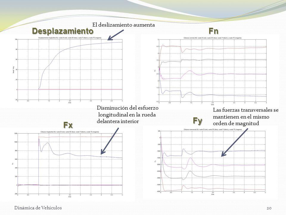 Dinámica de Vehículos20 DesplazamientoFn Fx Fy Las fuerzas transversales se mantienen en el mismo orden de magnitud El deslizamiento aumenta Disminuci
