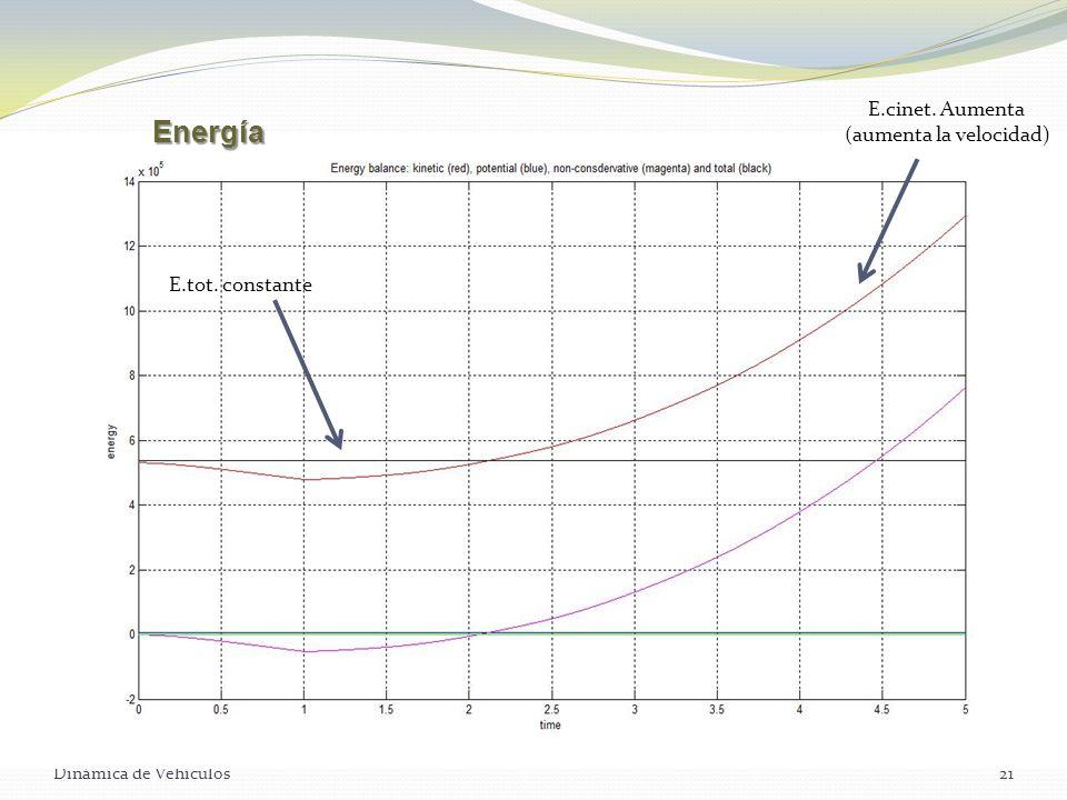 Dinámica de Vehículos21 Energía E.cinet. Aumenta (aumenta la velocidad) E.tot. constante