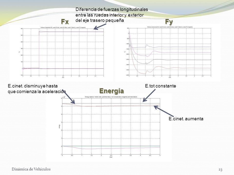 Dinámica de Vehículos23 FxFy Energía Diferencia de fuerzas longitudinales entre las ruedas interior y exterior del eje trasero pequeña E.cinet. dismin