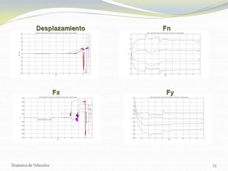 Dinámica de Vehículos25 DesplazamientoFn FxFy