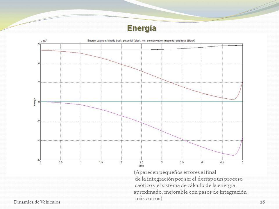 Dinámica de Vehículos26 Energía (Aparecen pequeños errores al final de la integración por ser el derrape un proceso caótico y el sistema de cálculo de