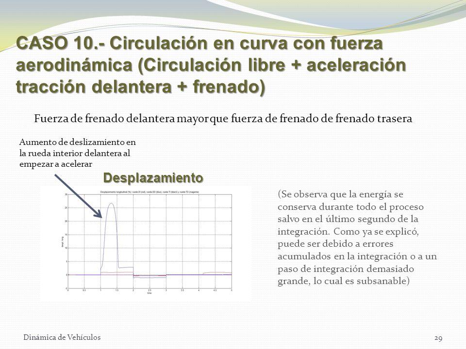 Dinámica de Vehículos29 CASO 10.- Circulación en curva con fuerza aerodinámica (Circulación libre + aceleración tracción delantera + frenado) Fuerza d