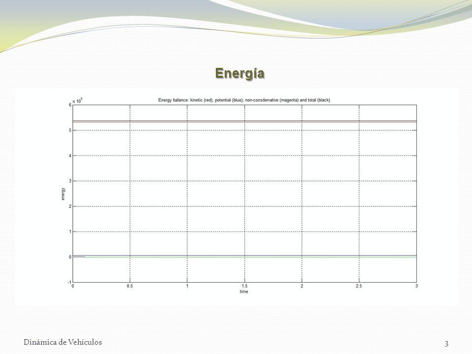 Dinámica de Vehículos3 Energía
