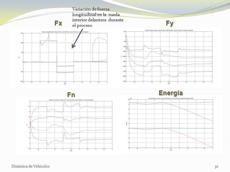 Dinámica de Vehículos30 Variación de fuerza longitudinal en la rueda interior delantera durante el proceso FxFy Fn Energía