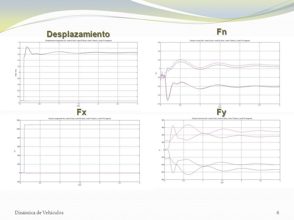 Dinámica de Vehículos6 Desplazamiento Fn FxFy