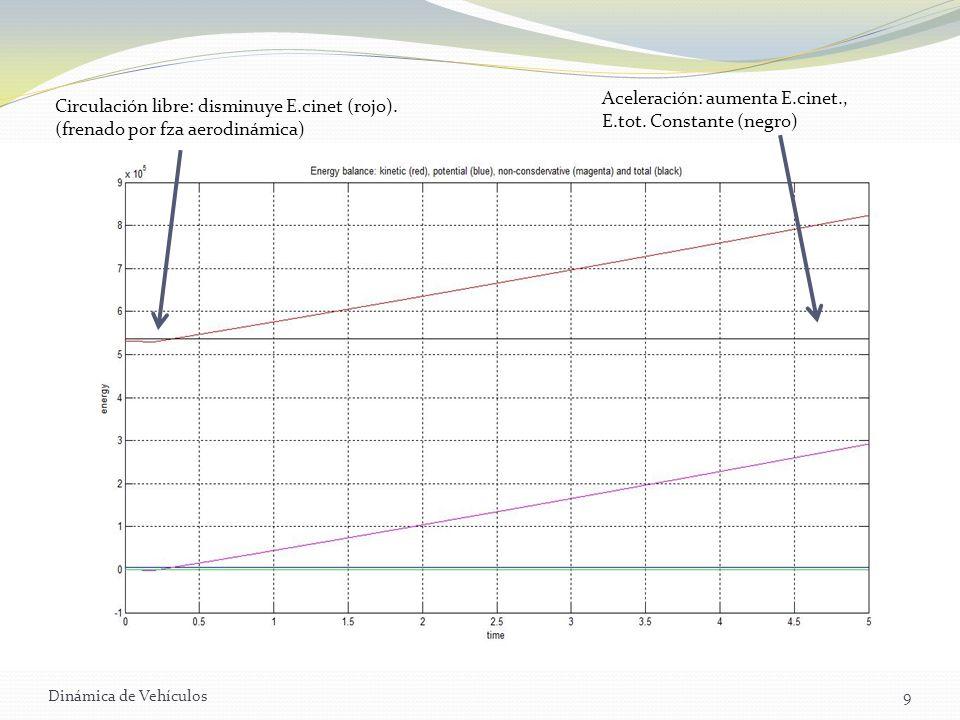 Dinámica de Vehículos9 Circulación libre: disminuye E.cinet (rojo). (frenado por fza aerodinámica) Aceleración: aumenta E.cinet., E.tot. Constante (ne