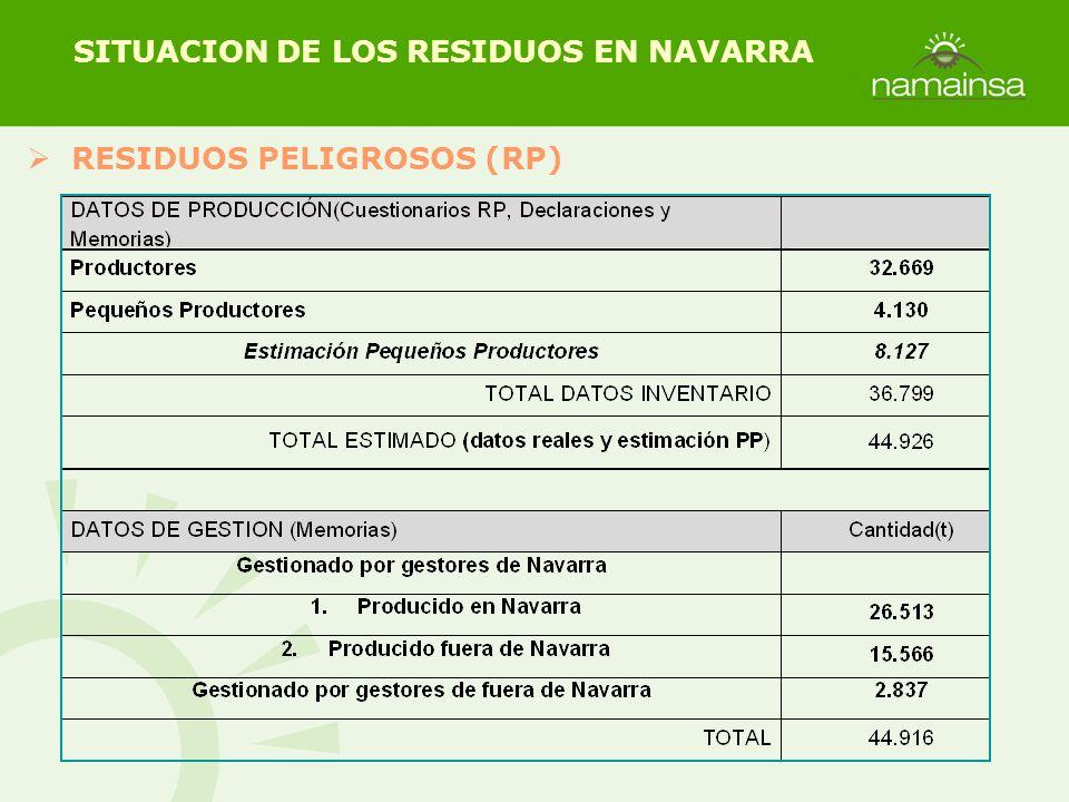 RESIDUOS PELIGROSOS (RP) SITUACION DE LOS RESIDUOS EN NAVARRA