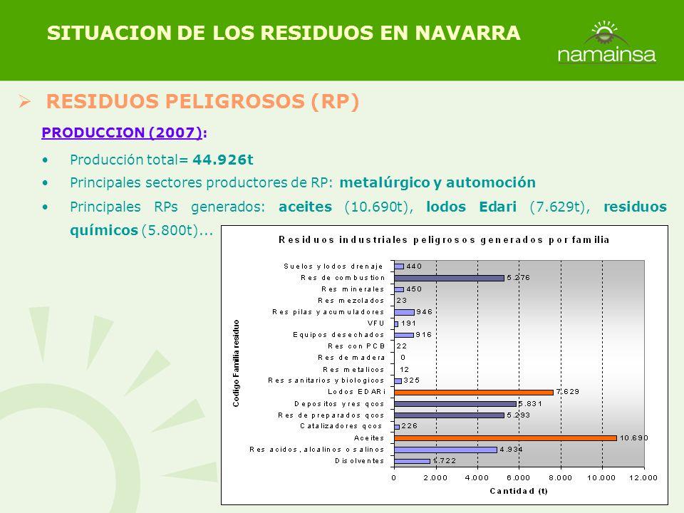 RESIDUOS PELIGROSOS (RP) SITUACION DE LOS RESIDUOS EN NAVARRA PRODUCCION (2007): Producción total= 44.926t Principales sectores productores de RP: met