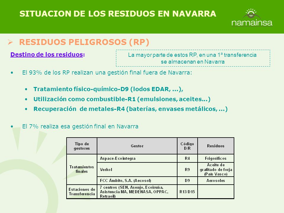 RESIDUOS PELIGROSOS (RP) SITUACION DE LOS RESIDUOS EN NAVARRA Destino de los residuos: El 93% de los RP realizan una gestión final fuera de Navarra: T