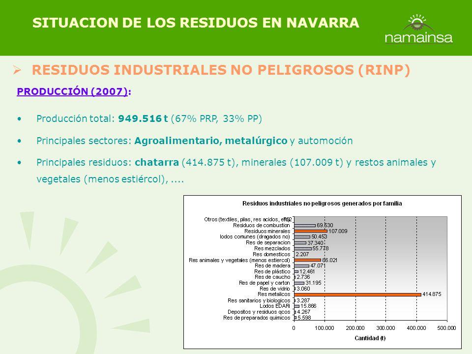 RESIDUOS INDUSTRIALES NO PELIGROSOS (RINP) SITUACION DE LOS RESIDUOS EN NAVARRA PRODUCCIÓN (2007): Producción total: 949.516 t (67% PRP, 33% PP) Princ
