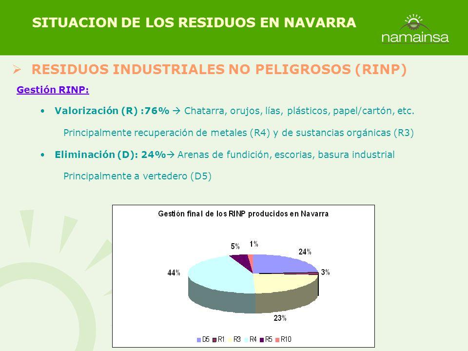 RESIDUOS INDUSTRIALES NO PELIGROSOS (RINP) SITUACION DE LOS RESIDUOS EN NAVARRA Gestión RINP: Valorización (R) :76% Chatarra, orujos, lías, plásticos,