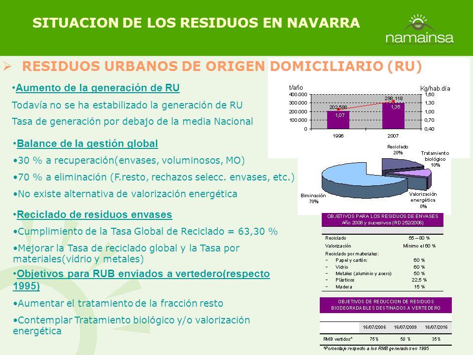 Aumento de la generación de RU Todavía no se ha estabilizado la generación de RU Tasa de generación por debajo de la media Nacional Reciclado de resid