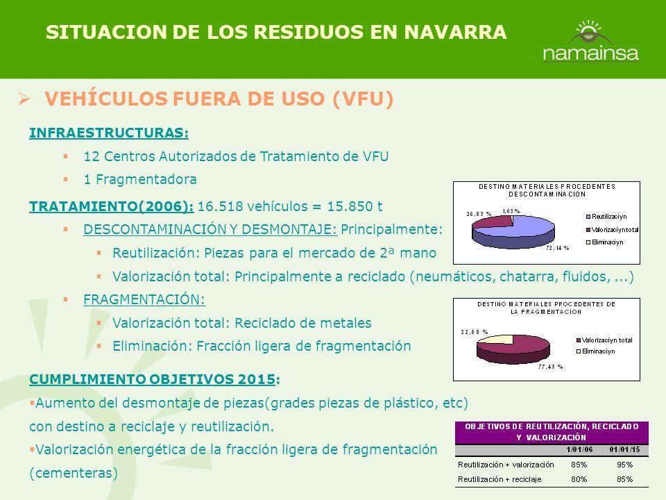 VEHÍCULOS FUERA DE USO (VFU) SITUACION DE LOS RESIDUOS EN NAVARRA INFRAESTRUCTURAS: 12 Centros Autorizados de Tratamiento de VFU 1 Fragmentadora TRATA