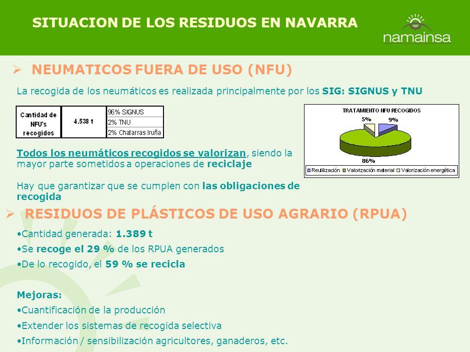 NEUMATICOS FUERA DE USO (NFU) SITUACION DE LOS RESIDUOS EN NAVARRA La recogida de los neumáticos es realizada principalmente por los SIG: SIGNUS y TNU