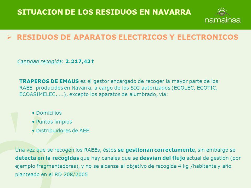 RESIDUOS DE APARATOS ELECTRICOS Y ELECTRONICOS SITUACION DE LOS RESIDUOS EN NAVARRA Cantidad recogida: 2.217,42 t Una vez que se recogen los RAEEs, és