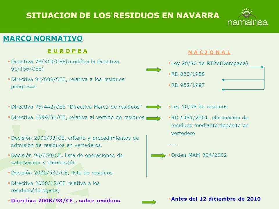 MARCO NORMATIVO SITUACION DE LOS RESIDUOS EN NAVARRA E U R O P E A Directiva 78/319/CEE(modifica la Directiva 91/156/CEE) Directiva 91/689/CEE, relati