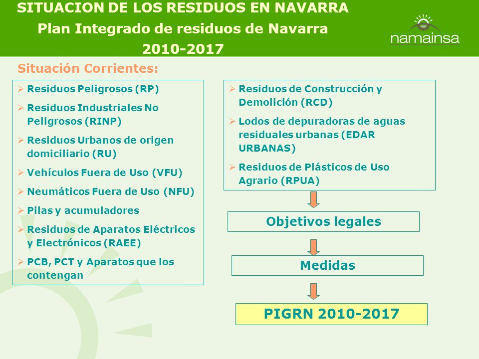 Situación Corrientes: Residuos Peligrosos (RP) Residuos Industriales No Peligrosos (RINP) Residuos Urbanos de origen domiciliario (RU) Vehículos Fuera