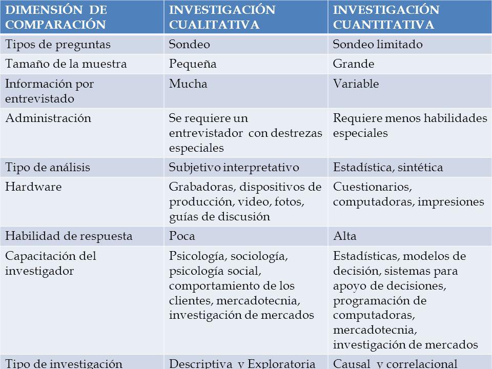 DIMENSIÓN DE COMPARACIÓN INVESTIGACIÓN CUALITATIVA INVESTIGACIÓN CUANTITATIVA Tipos de preguntasSondeoSondeo limitado Tamaño de la muestraPequeñaGrand