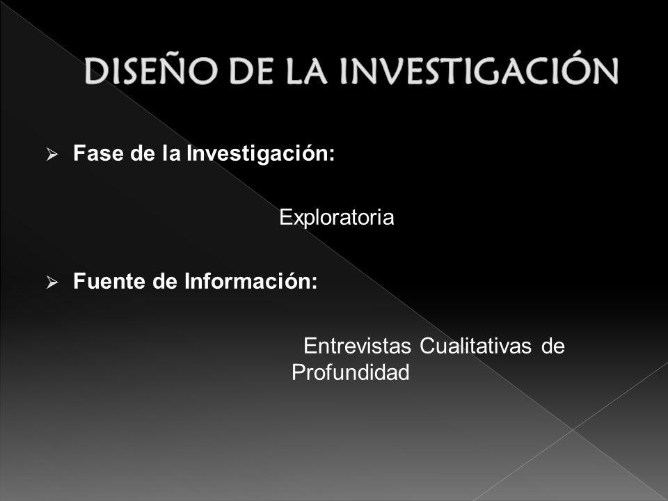 Fase de la Investigación: Exploratoria Fuente de Información: Entrevistas Cualitativas de Profundidad